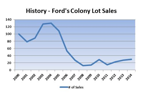 ford's colony lots for sale