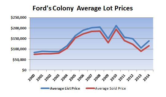 lots for sale in ford's colony