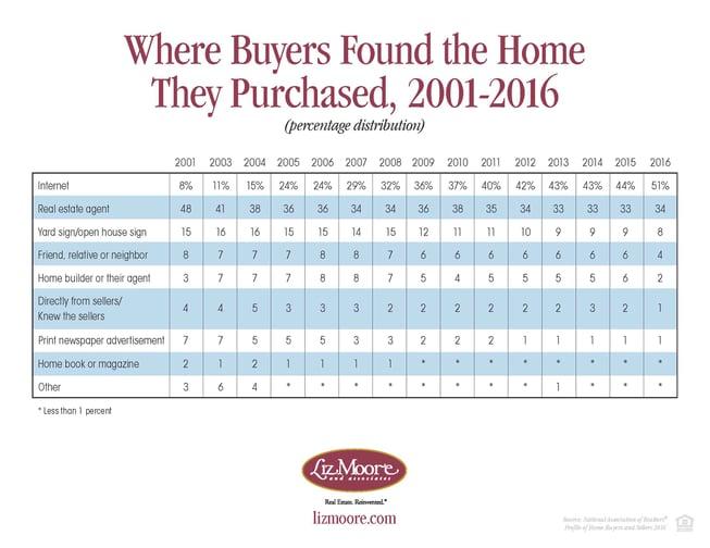 Where Buyers Found Their Home_Flyer.jpg