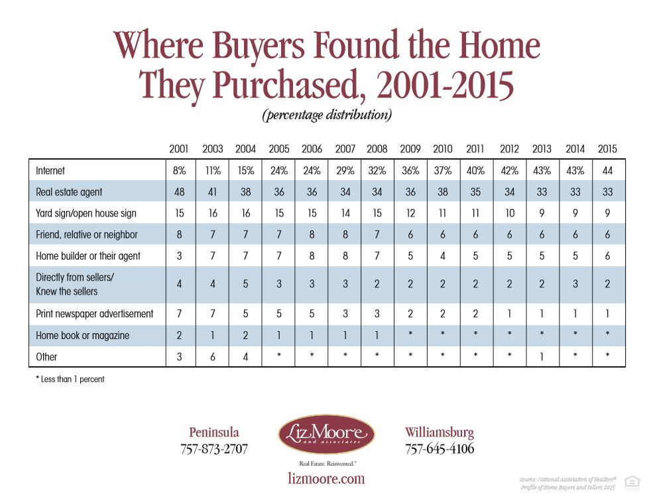 Where_Buyers_Found_Their_House.jpg