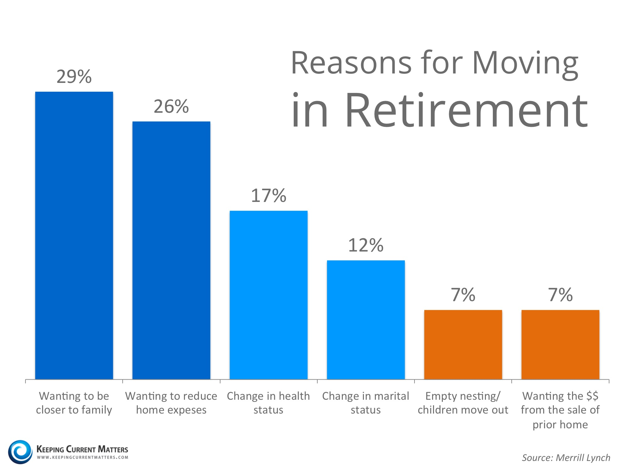 Moving During Retirement